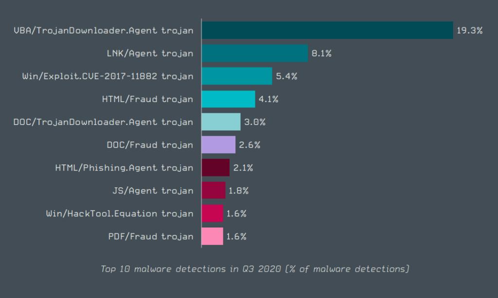 Trojan viruses statistics