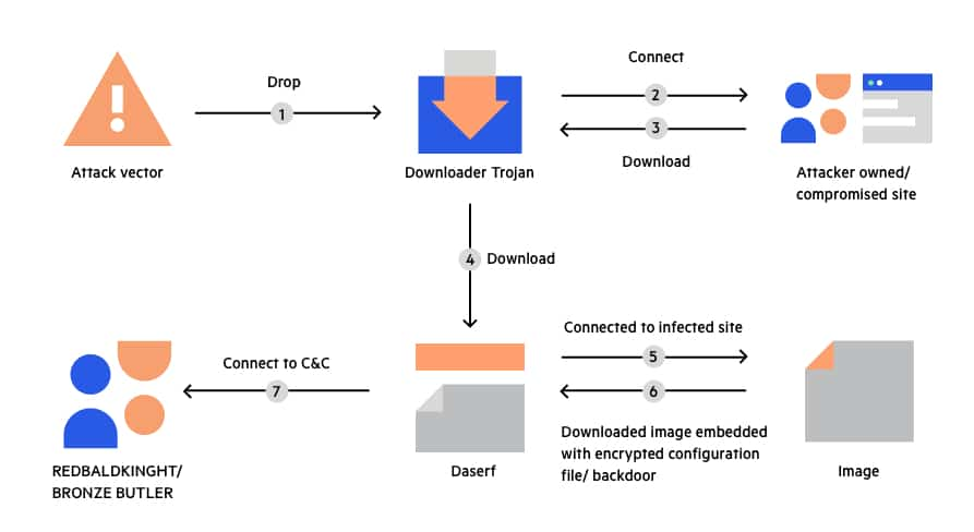 Trojan virus functioning scheme