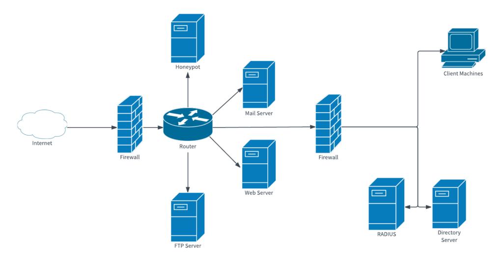 Network security scheme