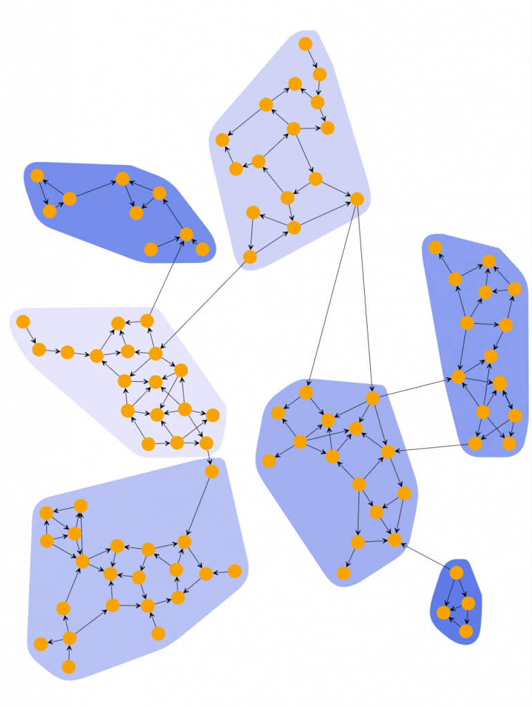 Scheme of the network clusterization